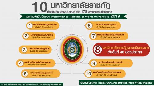 ม.ราชภัฏนครฯ คว้าอันดับ 8 จากการจับอันดับมหาวิทยาลัยราชภัฏทั่วประเทศ โดย Webometrics Ranking of World Universities