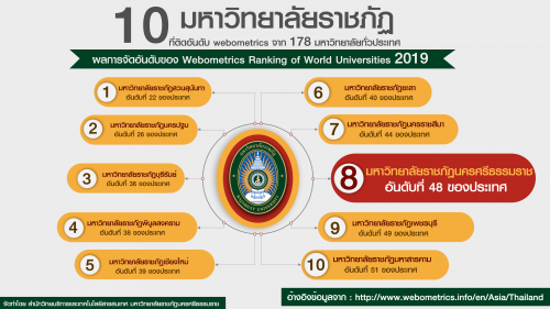 Moving forward NSTRU becomes to the 8th in the category of Rajabhat Universities by national ranking